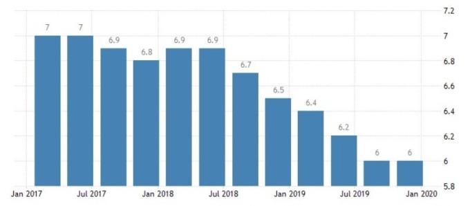 中國 GDP 增長率 (圖:Trading Economics)