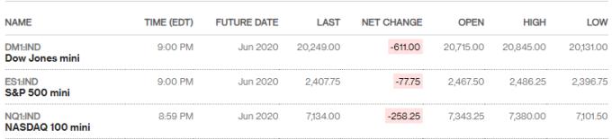 美股期貨又見下挫