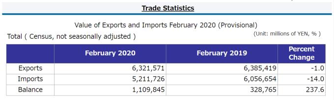 日本 2020 年 2 月貿易統計 (初值) (圖片來源:日本財務省)