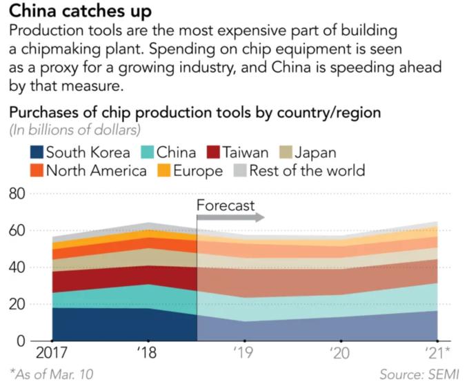 中國對晶片生產設備的購買持續上升 (圖片:nikkei)