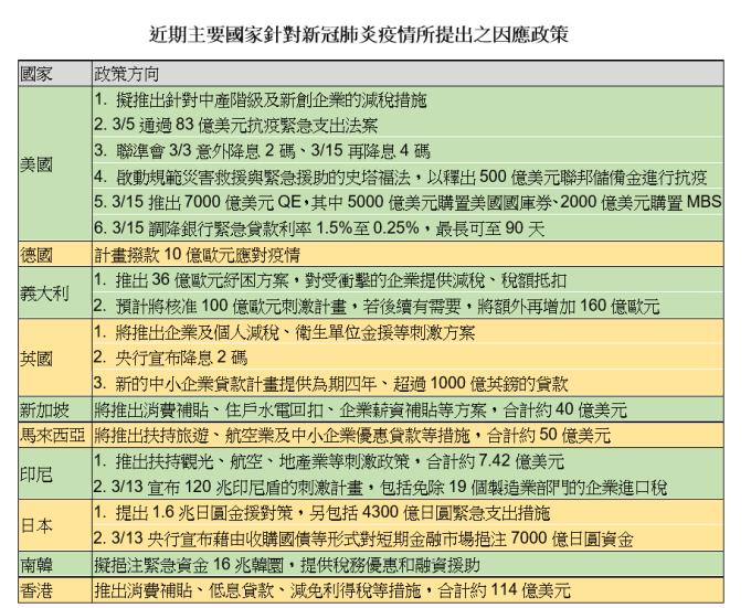 資料整理:群益投信、2020/03/16