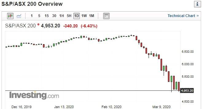 S&P/ASX 日線走勢圖 圖片:investing.com