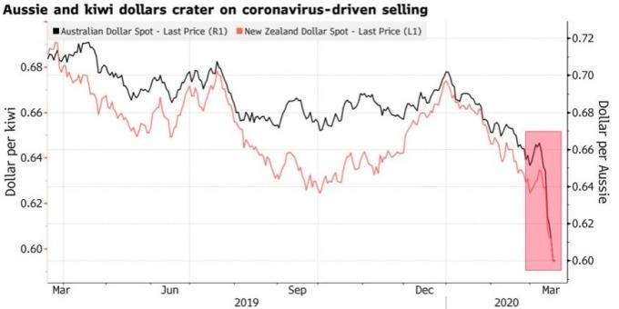 澳幣 (黑線) 和紐幣 (紅線) 兌美元近期急跌。(圖:Bloomberg)