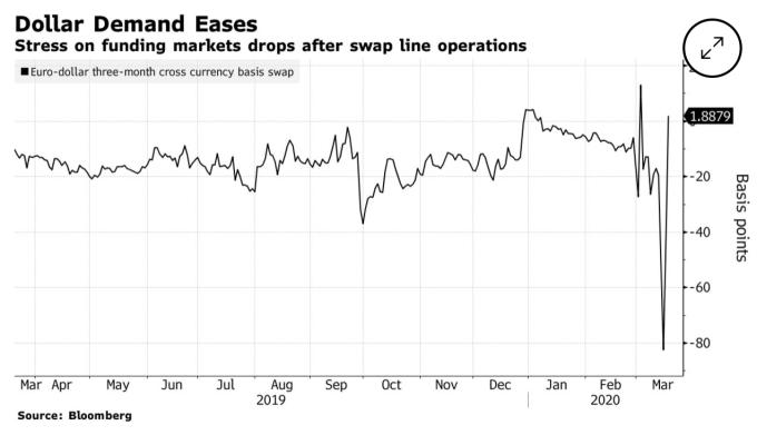 歐元美元 3 個月期跨貨幣基礎換匯 (圖:Bloomberg)