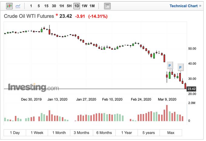 WTI 油價跌破每桶 24 美元,創 2002 年 (圖:Investing.com)