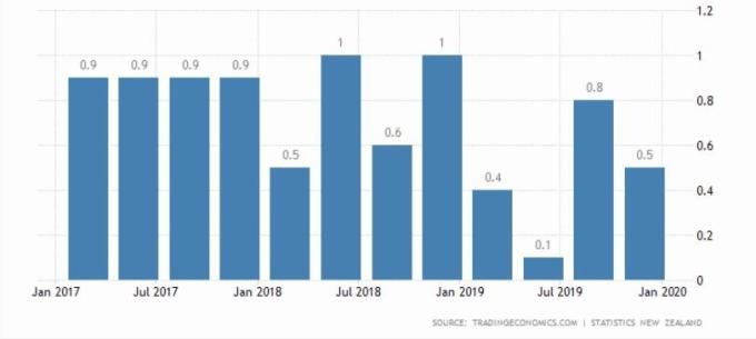 紐西蘭 GDP 季增率 (圖片: Trading Economics)