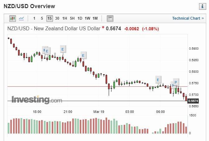 紐幣兌美元 (圖片: INVESTING)