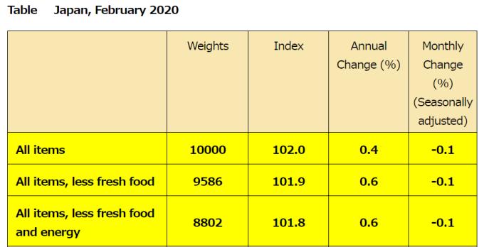日本 2020 年 2 月 CPI (圖片來源:日本總務省)