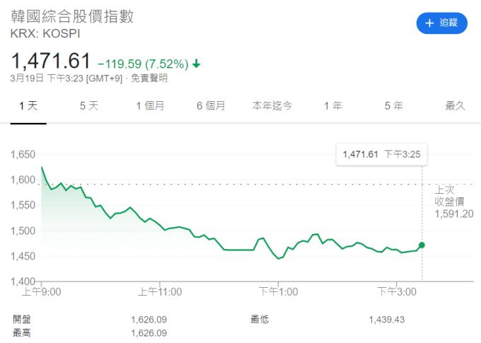 南韓KOSPI指數走勢日線圖 (圖片:Investing.com)
