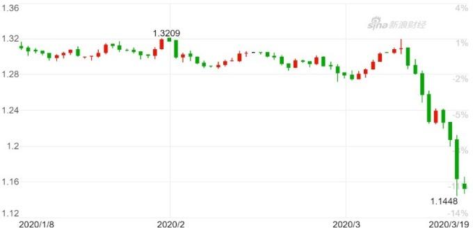 英鎊兌美元日 K 線圖。(來源:新浪財經)