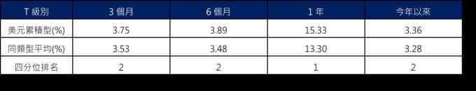 資料來源 : Lipper,採理柏環球美元企業債分類,保德信投信整理,截至 2020/2/27。
