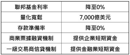 資料來源:「鉅亨買基金」整理,資料日期: 2020/3/18。
