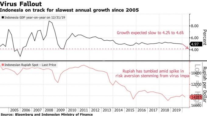 印尼 GDP 增長率、印尼盾匯價走勢 (圖:Bloomberg)