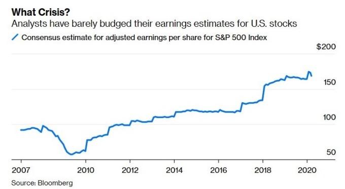 華爾街分析師預估 S&P 500 企業的每股盈餘 (圖:Bloomberg)