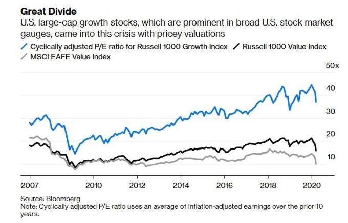 大型成長型股票目前估值仍高 (圖:Bloomberg)
