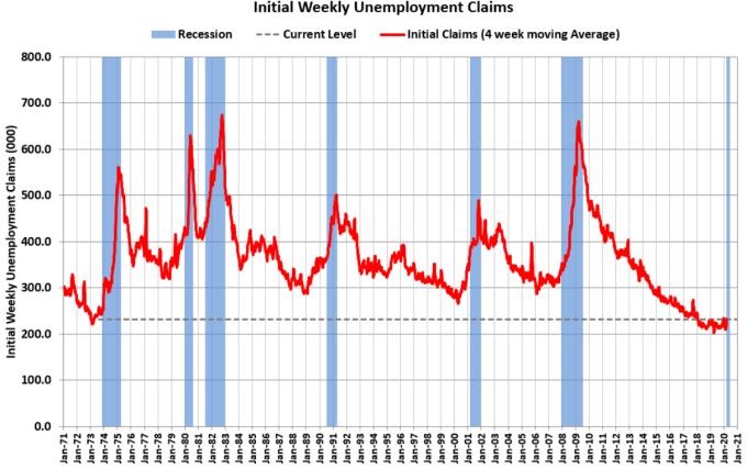 美國初領失業金人數 (圖:Bloomberg)