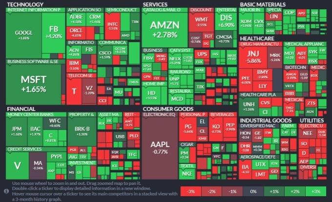 標普 11 大板塊收復失地,能源股領漲,再來是非必需消費品與金融股。(圖片:Finviz)