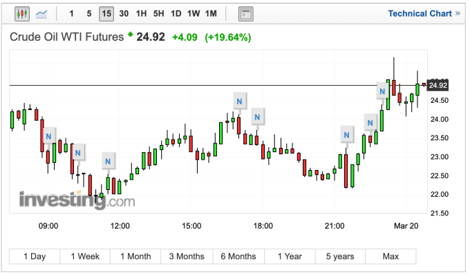 WTI 原油價格走勢 (圖:Investing.com)