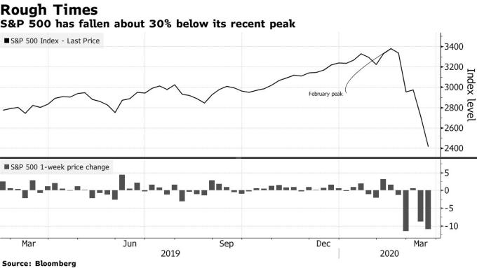 標普 500 指數自高點回跌三成。(來源: Bloomberg)