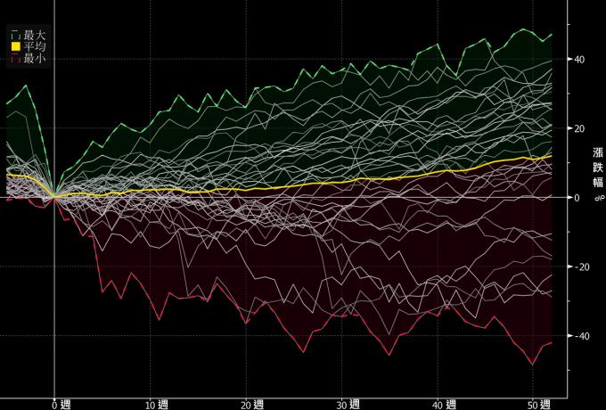 資料來源: Bloomberg,「鉅亨買基金」整理,1949/12/31 – 2020/3/18。指數採標普 500 指數。* 此處的熊市定義為股市大跌 20% 以後。此資料僅為歷史數據模擬回測,不為未來投資獲利之保證,在不同指數走勢、比重與期間下,可能得到不同數據結果。