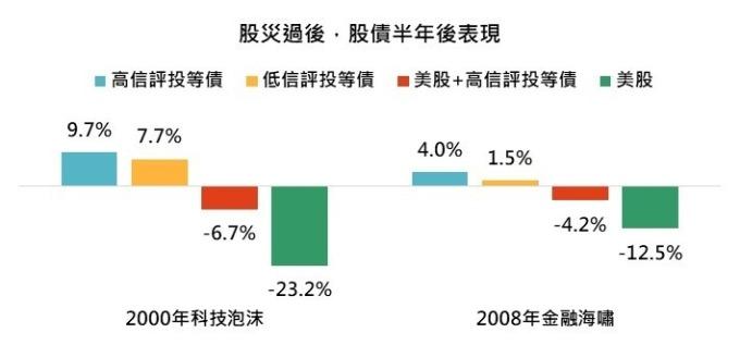 資料來源:MorningStar,「鉅亨買基金」整理,績效以美元計算,2020/3/16。指數採美銀美林各信評債券總報酬指數。高、低信評投等債採美銀美林 AAA-AA、BBB 投資等級債券指數,美股 + 高信評投等債的比重各半。此資料僅為歷史數據模擬回測,不為未來投資獲利之保證,在不同指數走勢、比重與期間下,可能得到不同數據結果。