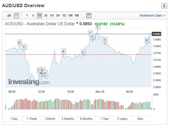 澳幣強升 (圖表取自 investing.com)