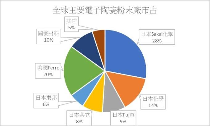 資料來源: 上海矽酸鹽工業協會, 鉅亨網製圖