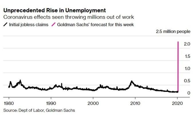美上周請領失業救濟金人數 (黑) 和高盛最新預測 (紅)。(來源: Bloomberg)