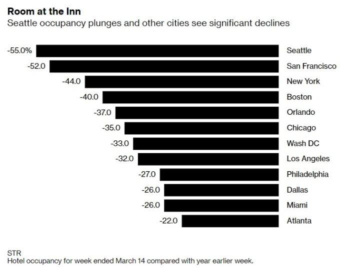美國主要城市的飯店入住率。(來源: Bloomberg)