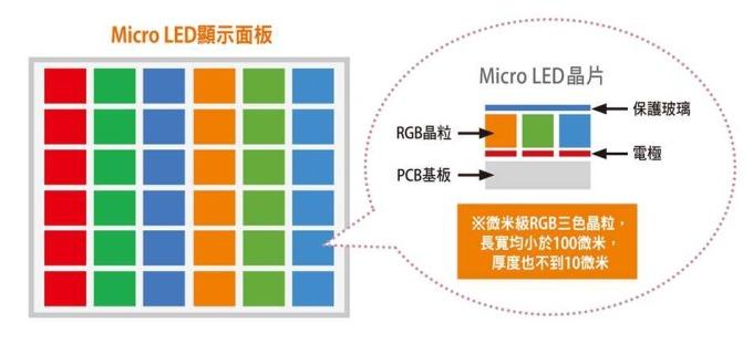 Micro LED顯示面板。