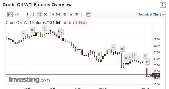 WTI 原油期貨價格走勢圖。(圖片:investing)
