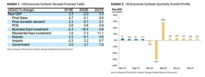 大摩預測第 2 季 GDP 大減 (圖表取自 Zero Hedge)