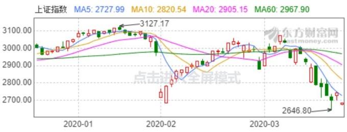資料來源:東方財富網,上證指數日線走勢