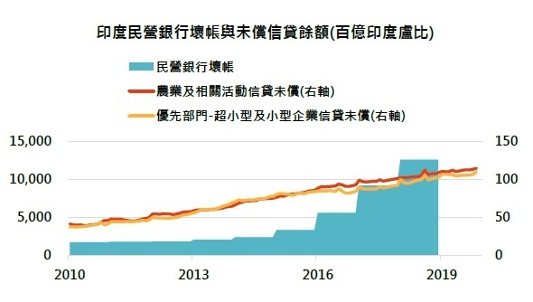 資料來源:Bloomberg,「鉅亨買基金」整理,2020/03/20。
