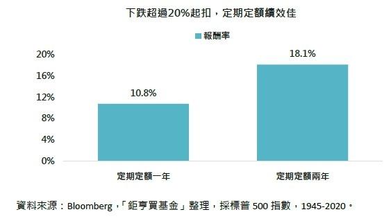 資料來源:Bloomberg,「鉅亨買基金」整理,採標普 500 指數,1945-2020。