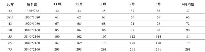 資料來源: 群智諮詢, 根據該機構的數據顯示面板報價轉折點浮現