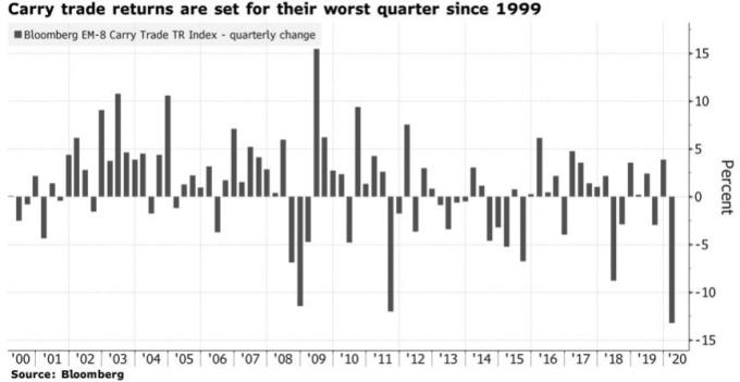 套利交易的報酬率即將創下 20 年來最差的一季。(來源:Bloomberg)