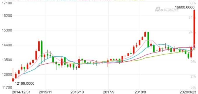 印尼盾兌美元自二月以來已暴貶約 20%。(來源:新浪財經)