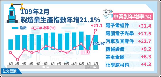 (圖:經濟部統計處)