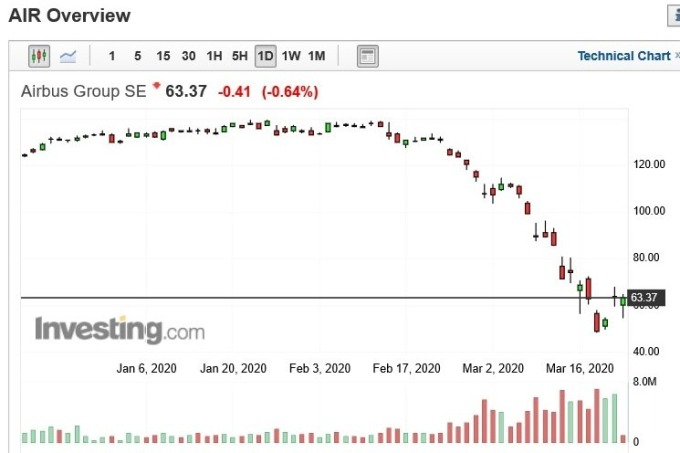 空中巴士股價日 k 線圖 (圖:Investing.com)