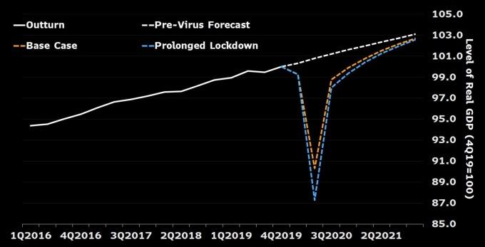 英國 GDP 預估值 (圖:Bloomberg)