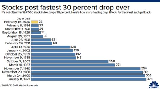 標普 500 指數回跌三成所花的時間 (來源: CNBC)