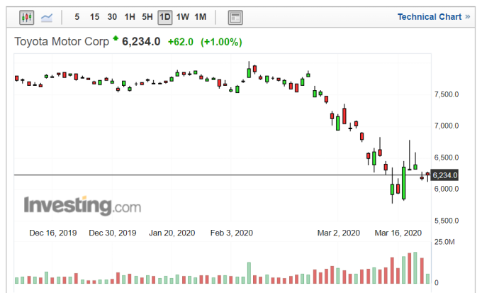 豐田汽車股價日線圖 (圖片:Investing.com)