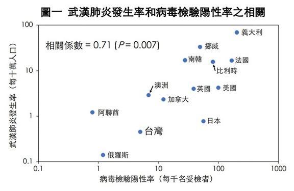 (圖表來源:副總統陳建仁 facebook)