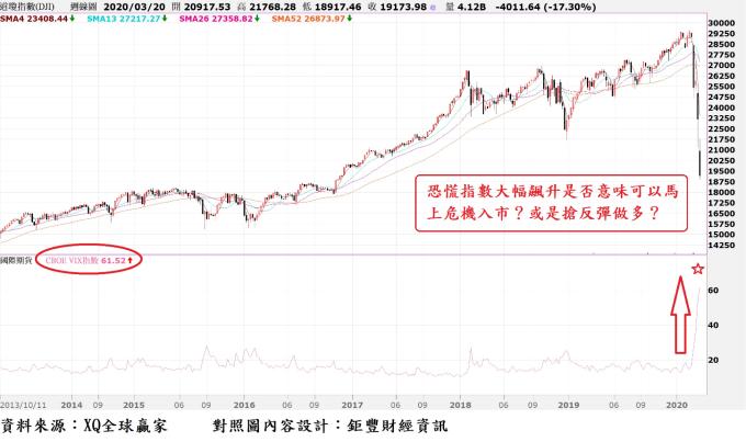 圖、道瓊指數周 K 線與 VIX 恐慌指數走勢對照圖 (2013 年 10 月至 2020 年 3 月)