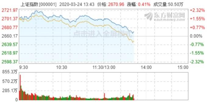 資料來源:東方財富網,上證指數即時走勢