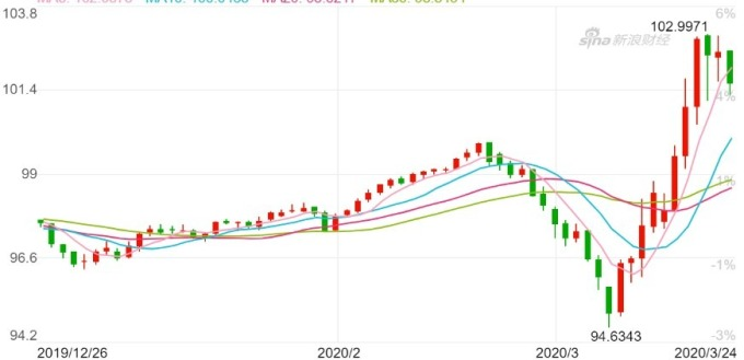 美元指數日K 線圖。(來源:新浪財經)