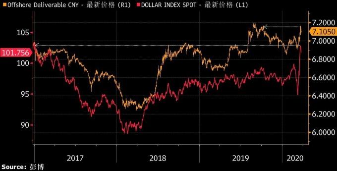 橘:美元兌離岸人民幣走勢圖 紅:ICE 美元指數走勢圖 圖片:Bloomberg