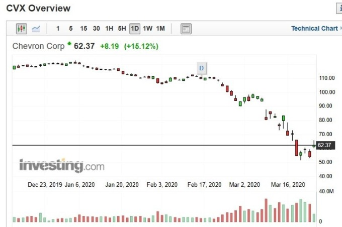 雪佛龍股價日 k 線圖