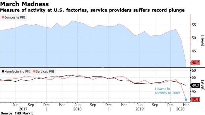 美國 Markit 綜合 PMI、服務業 PMI、製造業 PMI 指數 (圖:Bloomberg)